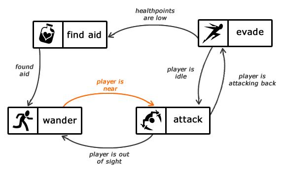Modular Finite State Machine - that games guy